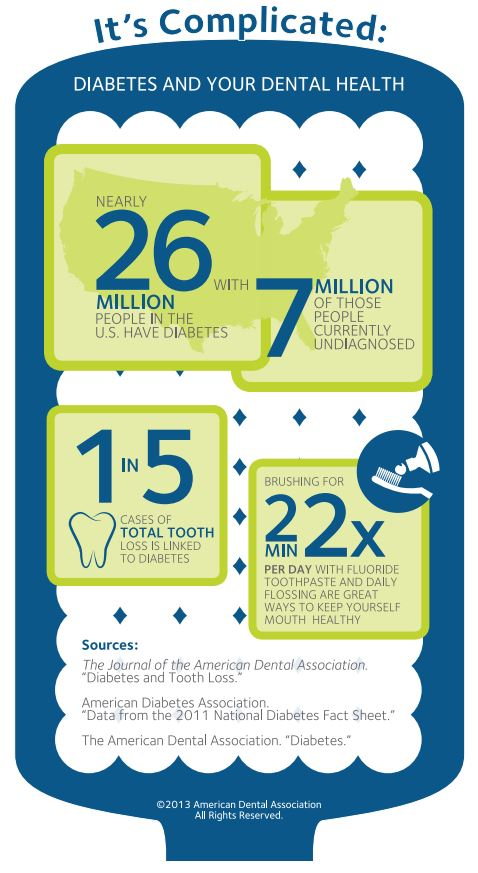 ADA Diabetes and Dental Infographic